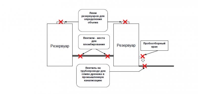 Схема пломбирования трубопроводов внутри ЛПДС